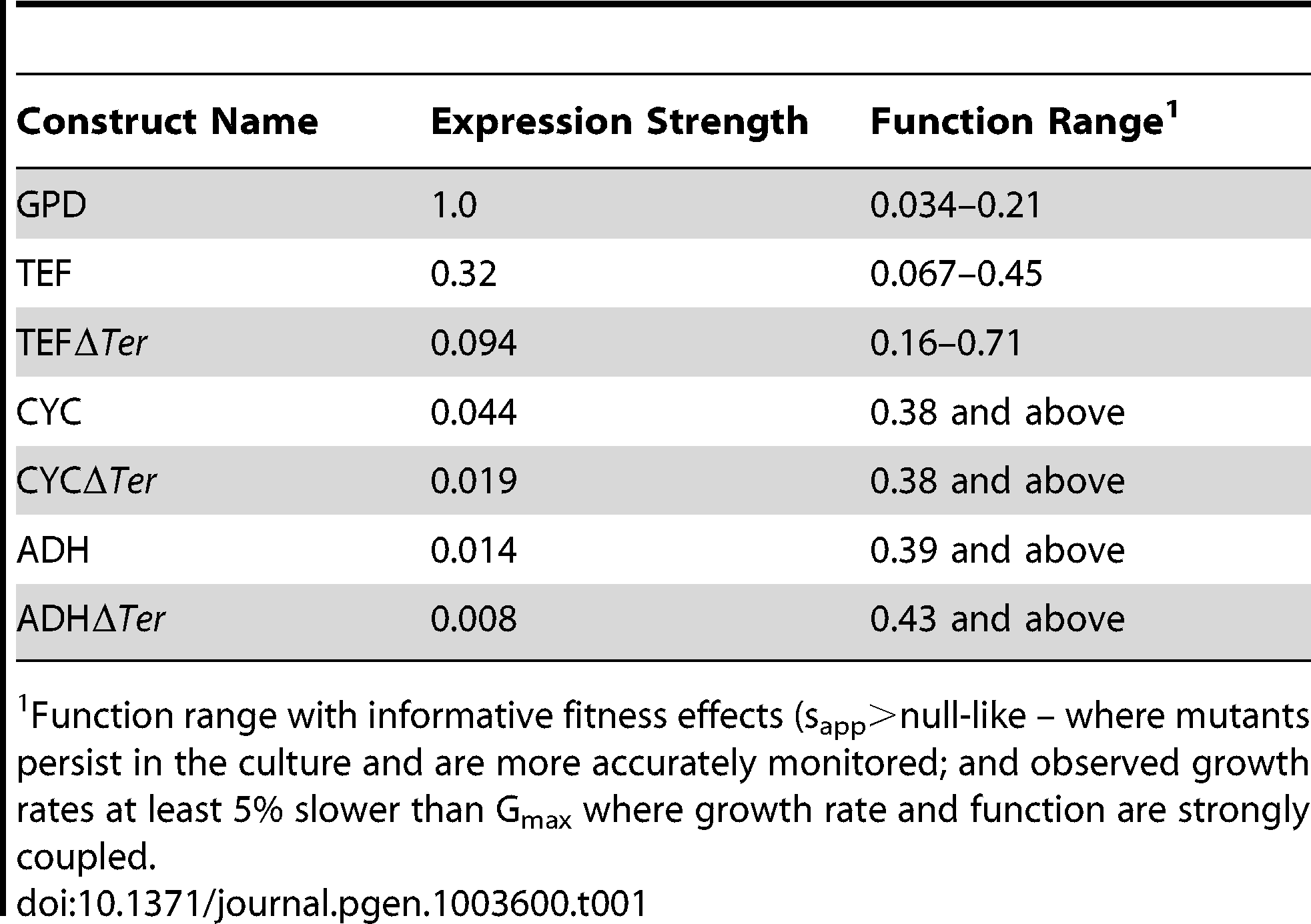 Activity ranges interrogated at each expression-strength.
