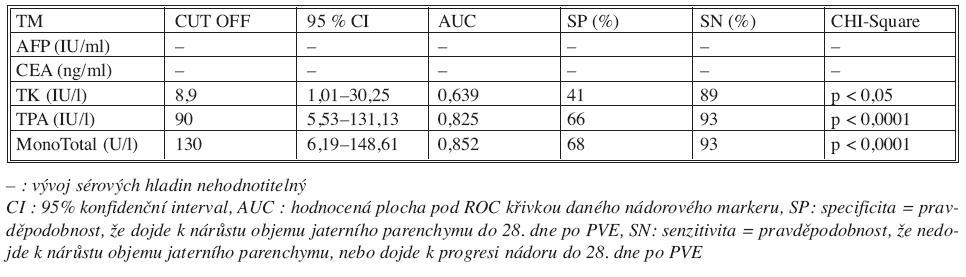 Význam vývoje sérových hladin markerů (0.–28. den) na výsledek PVE Tab. 4. Significance of the course of TM serum levels (Day 0–28 after PVE) in correlation with PVE outcomes
