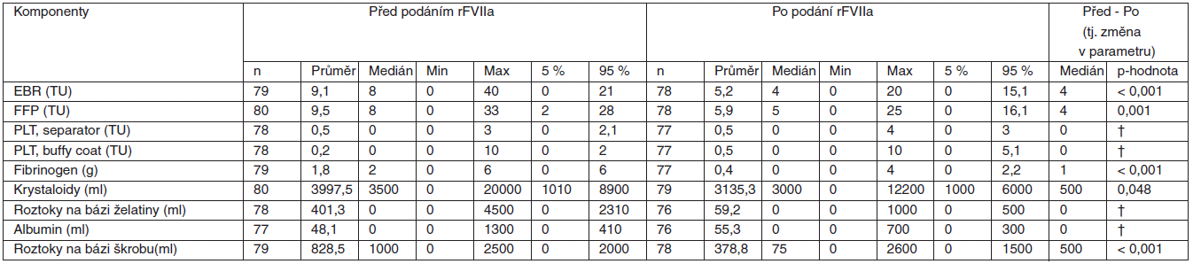 Tabulka 2.5. Pacientky s PPH léčené rFVIIa*