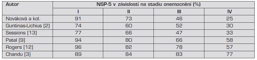 Porovnání NSP-5 v našem souboru s výsledky zahraničních studií