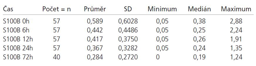Hodnoty S100B proteinu ve sledovaných časech – uspokojivý výsledný klinický stav.
