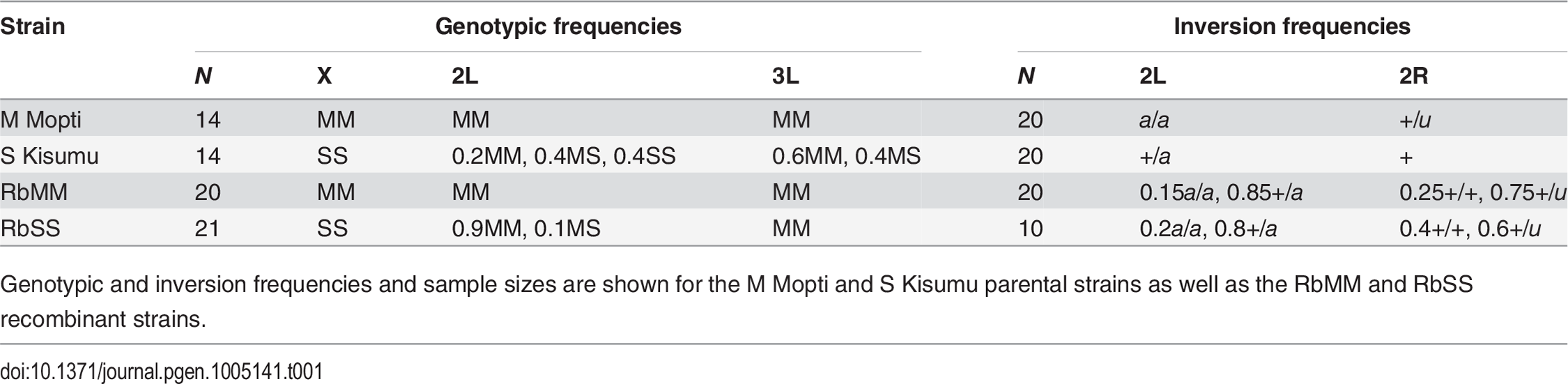 Recombinant and parental strains genotypes at the X, 2L and 3L divergence islands, and 2L and 2R inversion karyotypes.