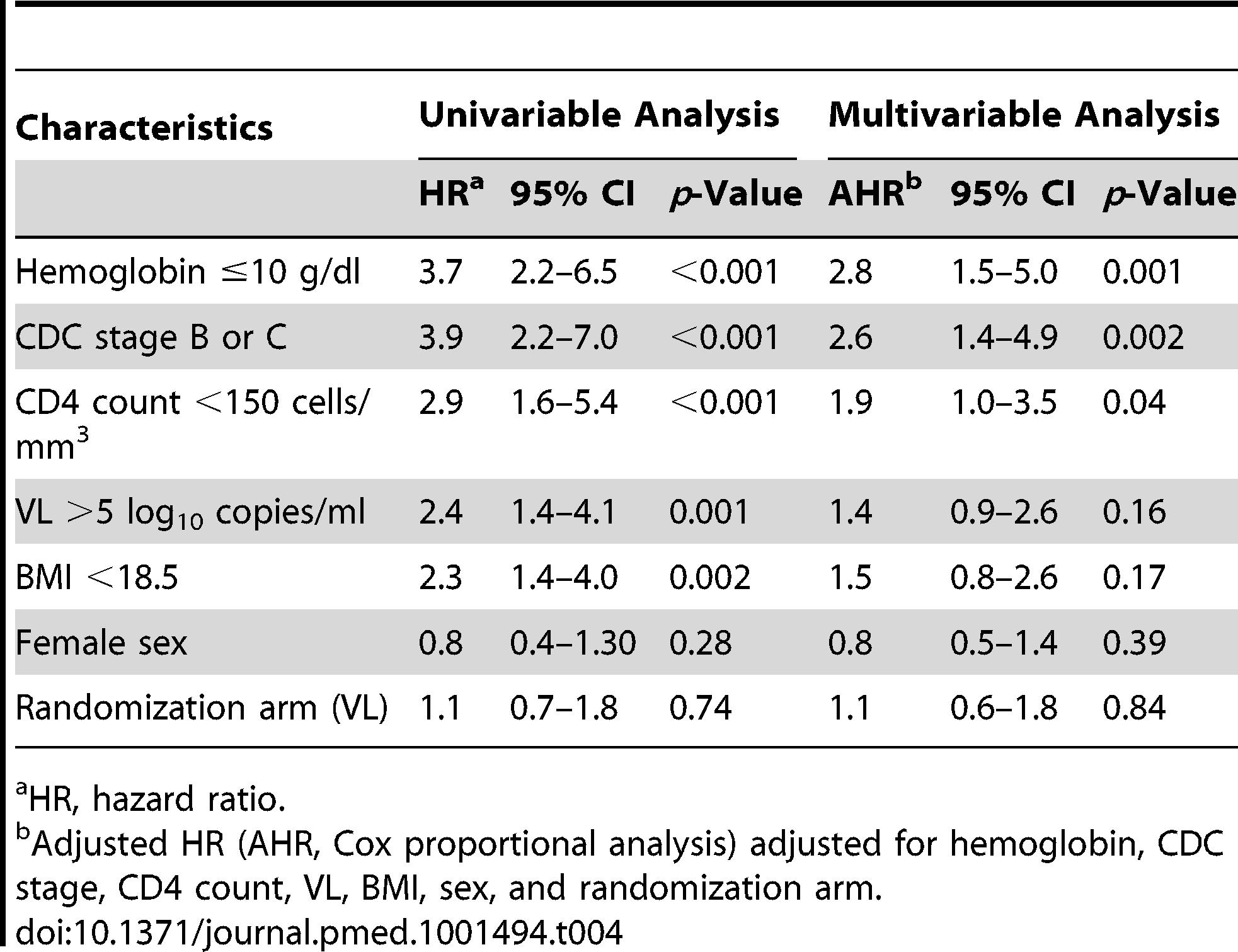 Risk factors for clinical failure.