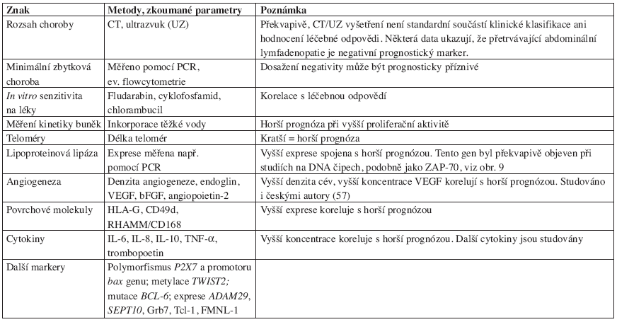 Stručný přehled dalších znaků sloužících k ohodnocení prognózy chronické lymfatické leukemie nebo majících silný vztah k této nemoci.