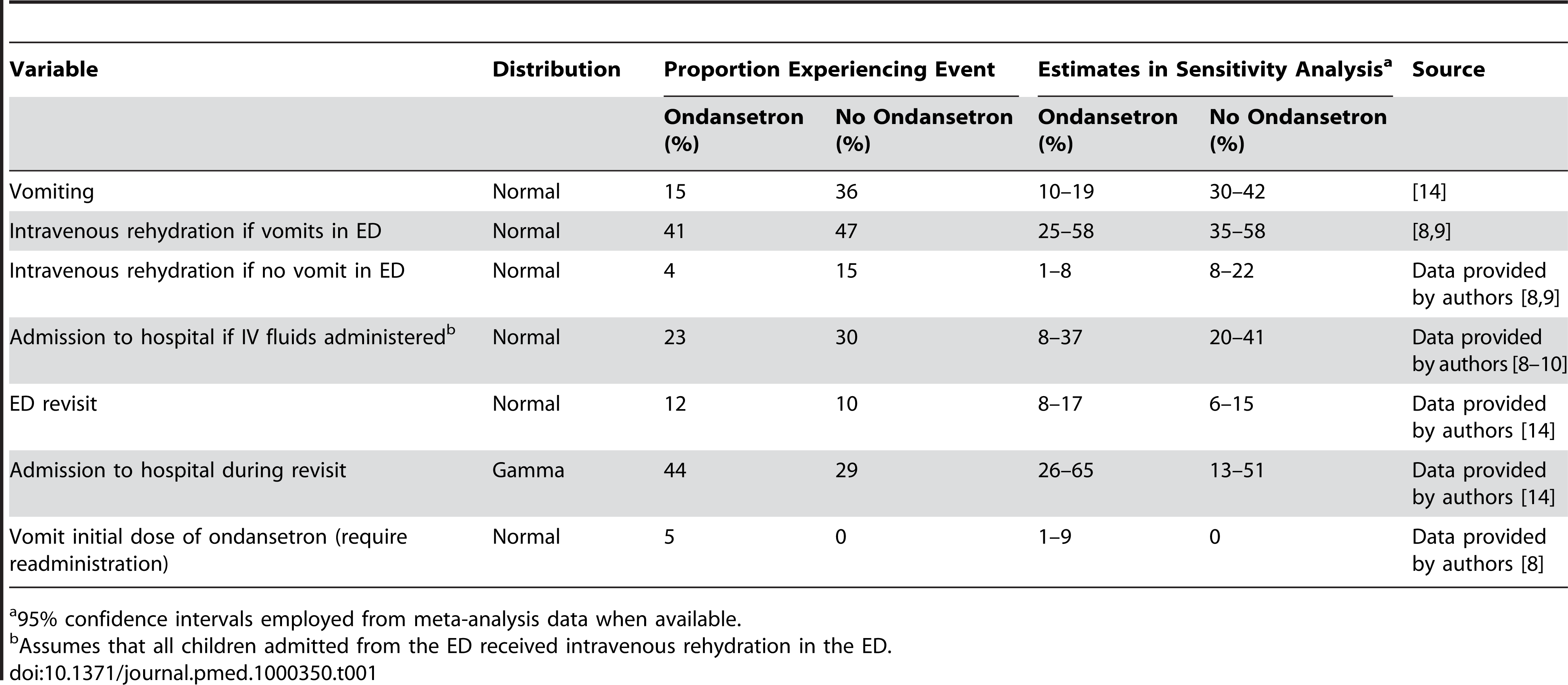 Ondansetron efficacy estimates used in the cost analysis.