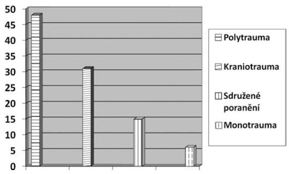 Rozdělení úrazů v % (n = 515)