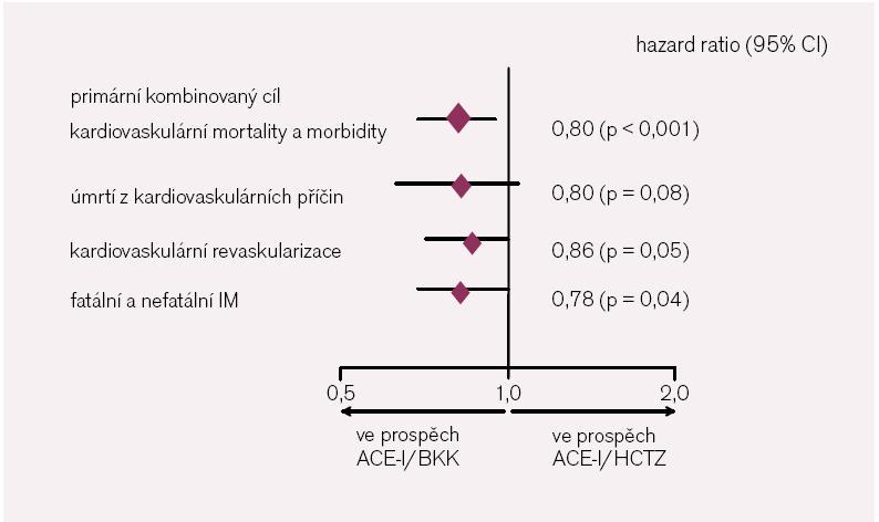 Výsledky studie ACCOMPLISH [podle 17]. HCTZ – hydrochlorothiazid.