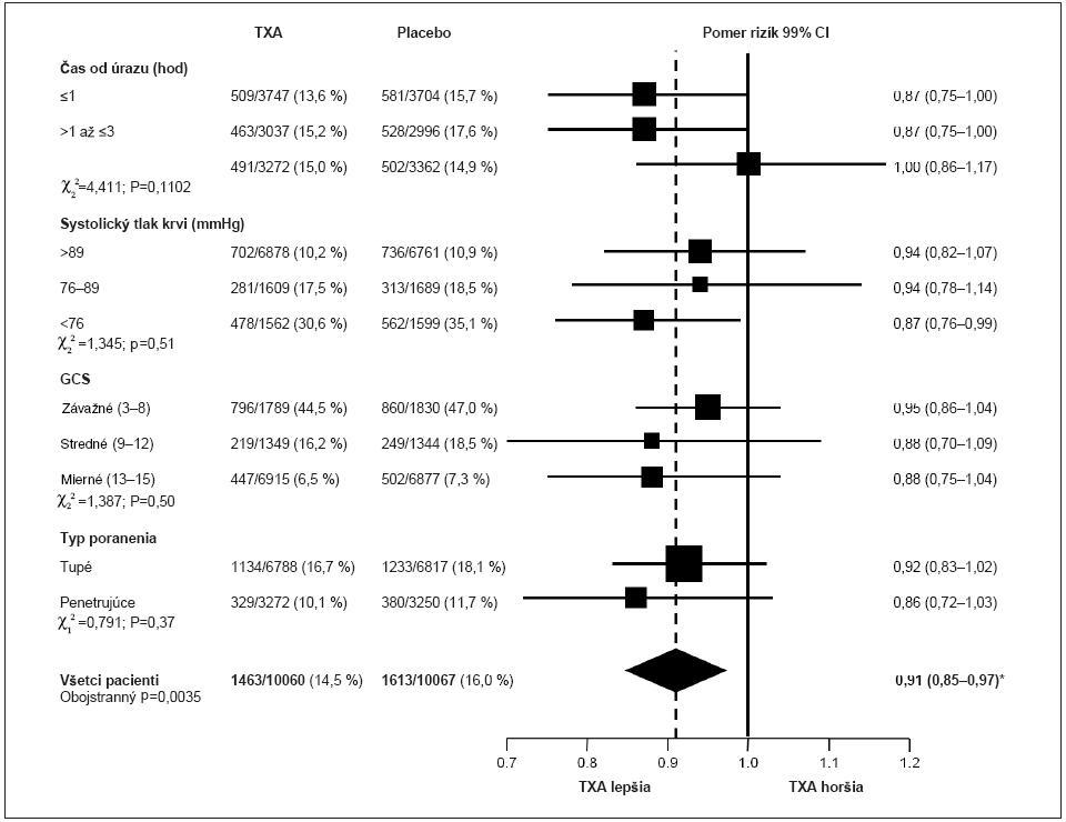 Obr. 3. Mortalita zo všetkých príčin podľa podskupín GCS – Glasgow Coma Score, *95% CI.