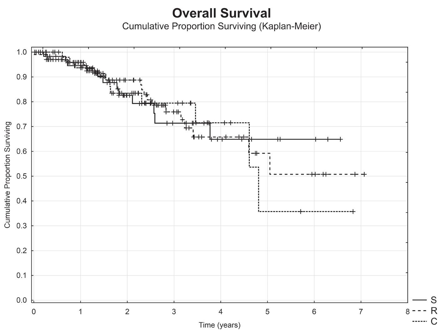 Celkové přežití nemocných v závislosti na origu tumoru (sigmoideum (S) vs. kolon (C) vs. rektum (R)) Graph 3: Overal survival with respect to location of tumor (sigmoideum (S) vs colon (C) vs rectum (R))