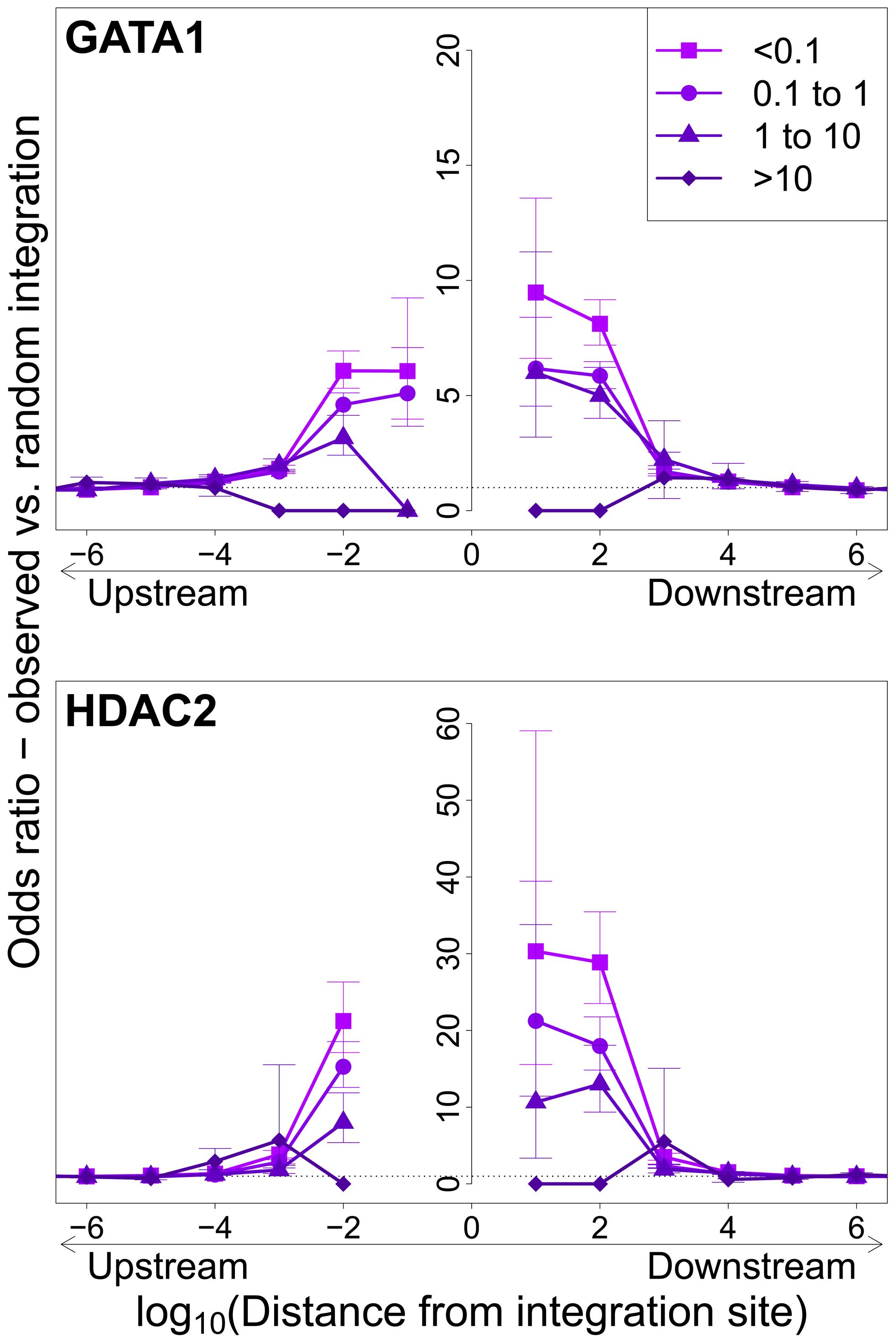 Influence of host TFBS on clonal abundance.