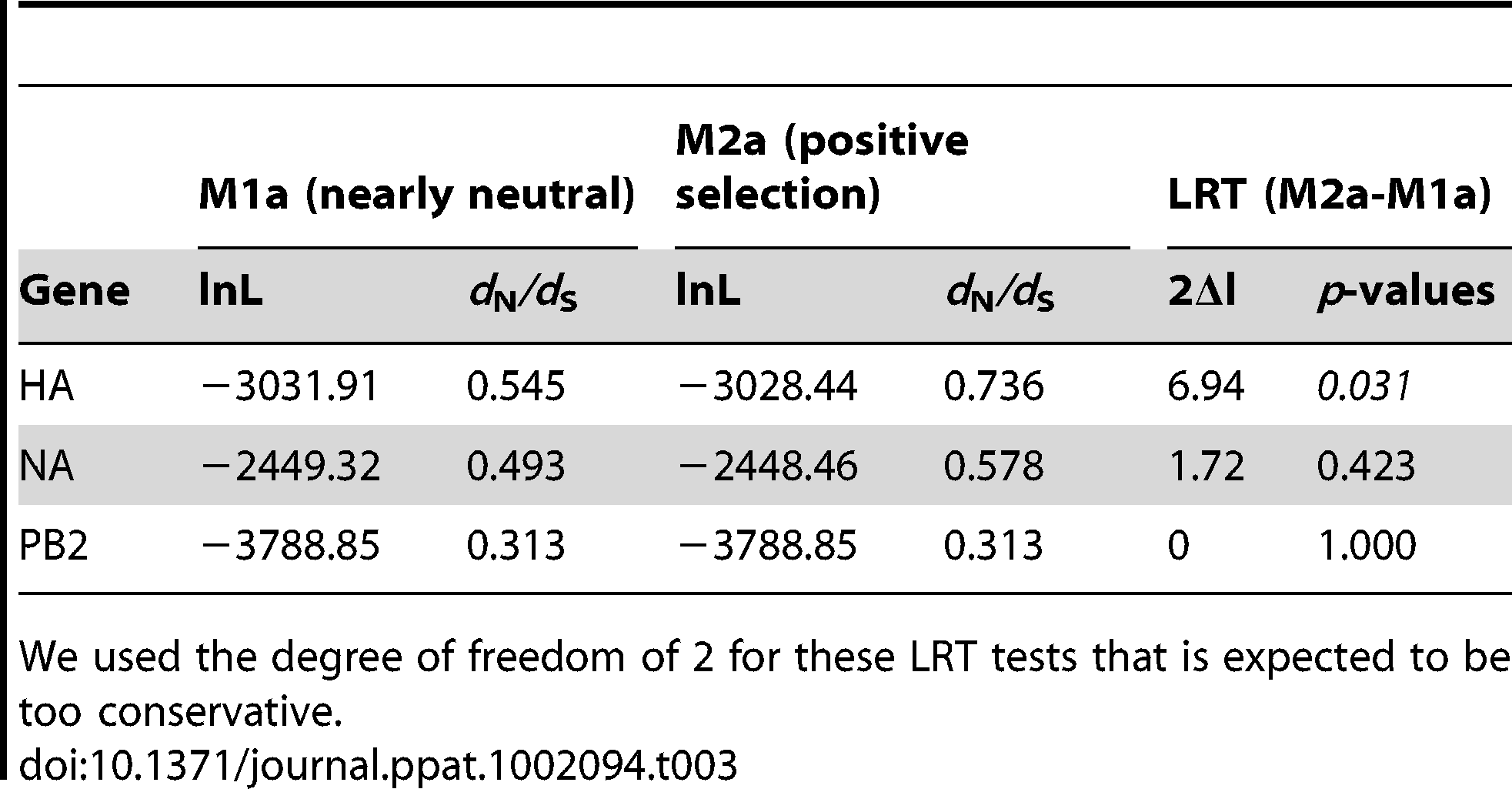 Values of Log-likelihood (lnL) and <i>d</i><sub>N</sub><i>/d</i><sub>S</sub> for HA, NA and PB2 genes using different selection models in the CODEML analysis, and LRT tests comparing the two models.
