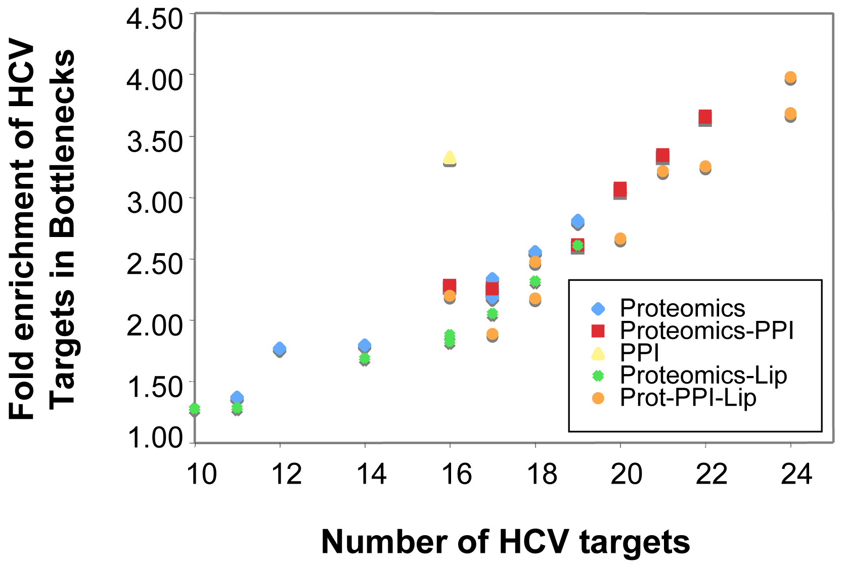 Integration of different network types improves identification of important nodes in HCV infection.