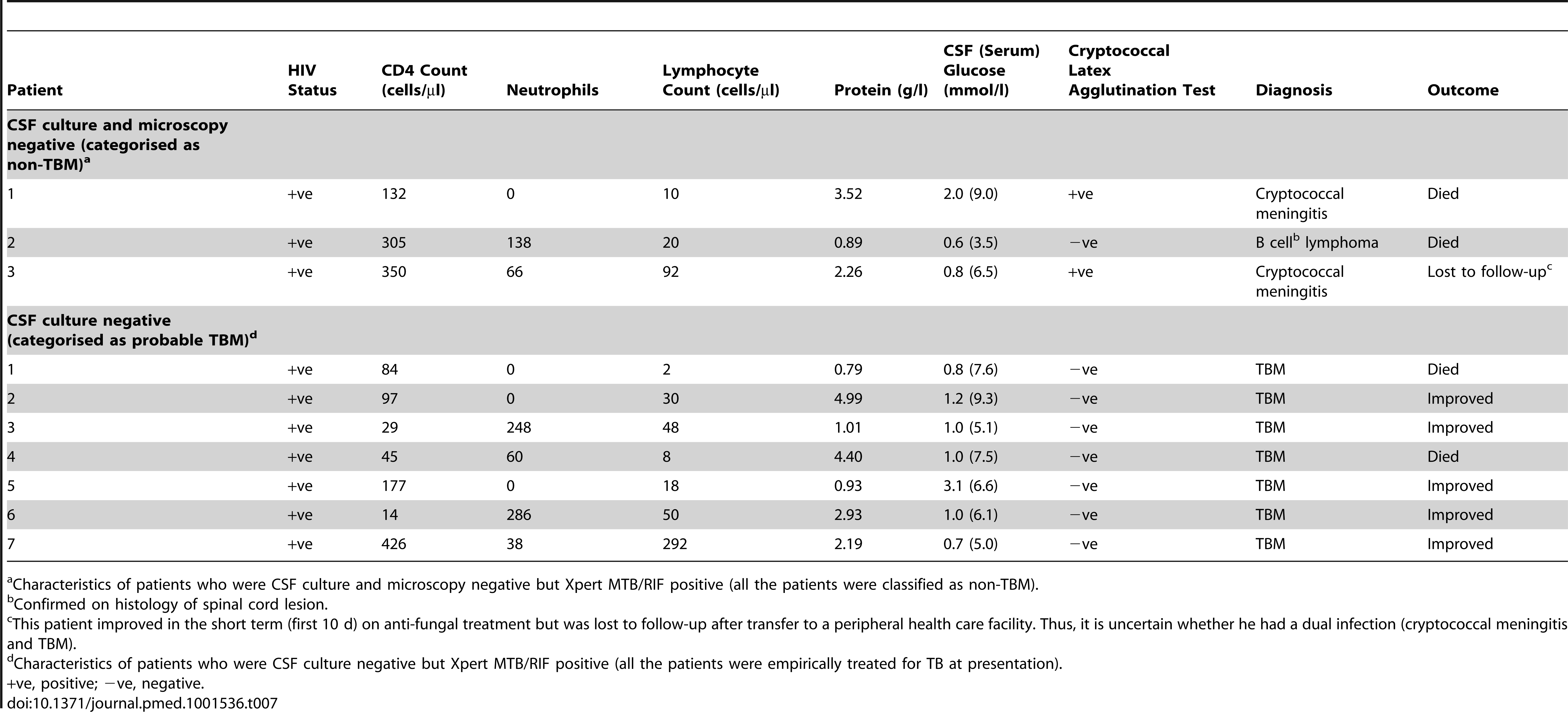 Characteristics of patients classified as non-TBM and probable TBM who were Xpert MTB/RIF positive.