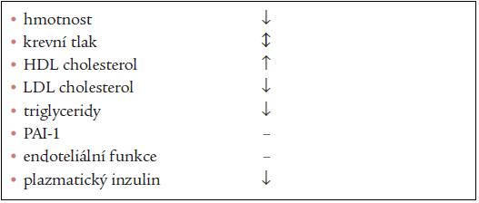 Účinky sibutraminu na kardiovaskulární rizikové faktory a markery syndromu inzulinové rezistence (upraveno dle Goldsteina).