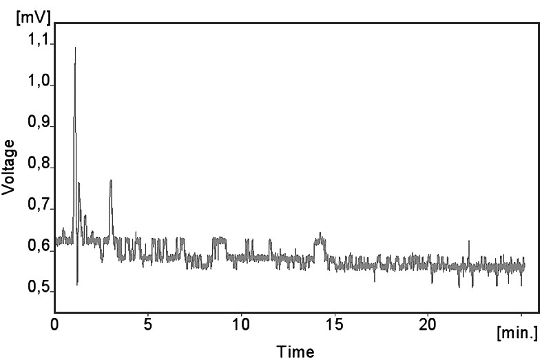 Chromatogram nulového séra