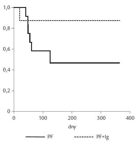 Kumulativní přežívání transplantovaných ledvin po léčbě akutní humorální rejekce.