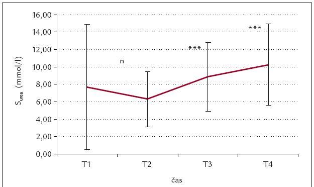 Časový průběh S<sub>urea</sub> (mmol/l).