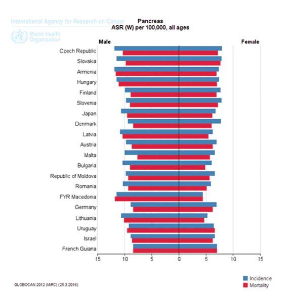 Srovnání incidence a mortality PDAC v České republice s ostatními zeměmi  Graph 2: Comparison of PDAC incidence and mortality in the Czech Republic and in other countries