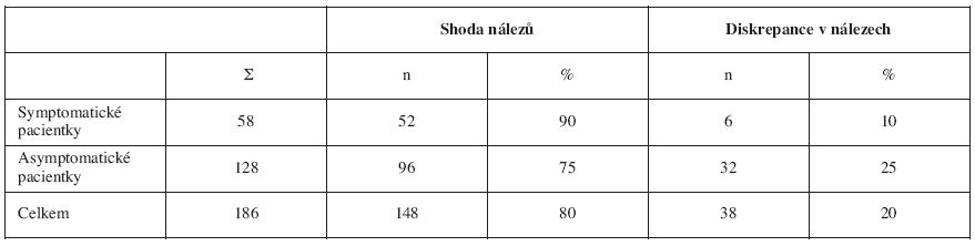 Komparace UZ a histopatologických nálezů