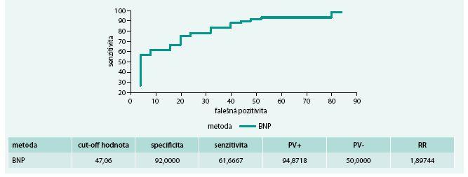 ROC křivky nemocných se srdečním selháním se zachovanou systolickou funkcí s BMI < 30 kg/m<sup>2</sup>
