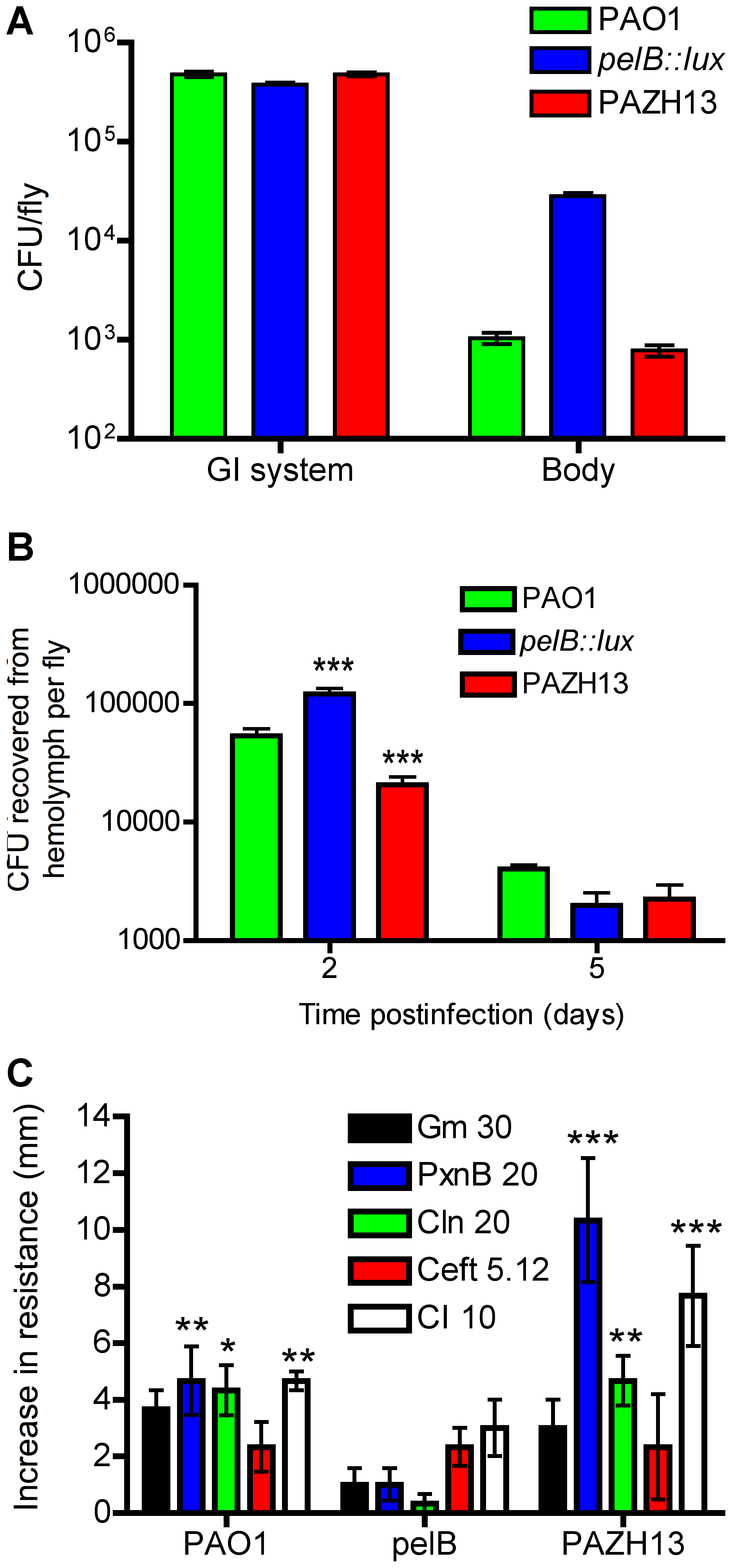 <i>In vivo</i> localization and antibiotic resistance profiling of biofilm and non-biofilm infections.