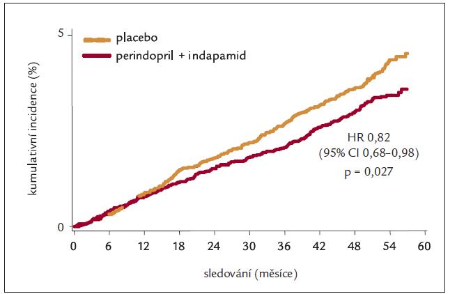 Kardiovaskulární mortalita (kumulativní incidence).