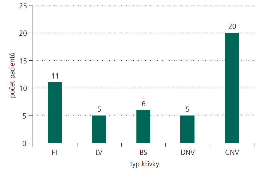 """Hodnocení aEEG křivek u dětí s časným asfyktickým syndromem. Celkový počet (n) = 47 novorozenců, 11 novorozenců (23 %) s inaktivní křivkou (FT), 5 novorozenců (11 %) s nízkovoltážní křivkou (LV), 6 dětí (13 %) s křivkou typu """"výboj-oploštění"""" (BS), 5 dětí (11 %) s mírně abnormální křivkou (DNV) a 20 dětí (42 %) s normálním záznamem (CNV)."""