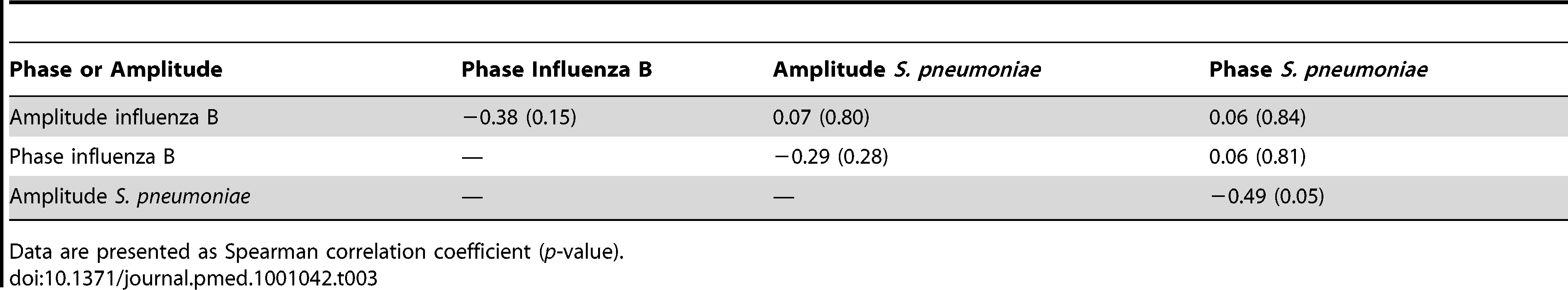Spearman correlation coefficients for the association of phase and amplitude terms for influenza B and pneumococcal sine waves.