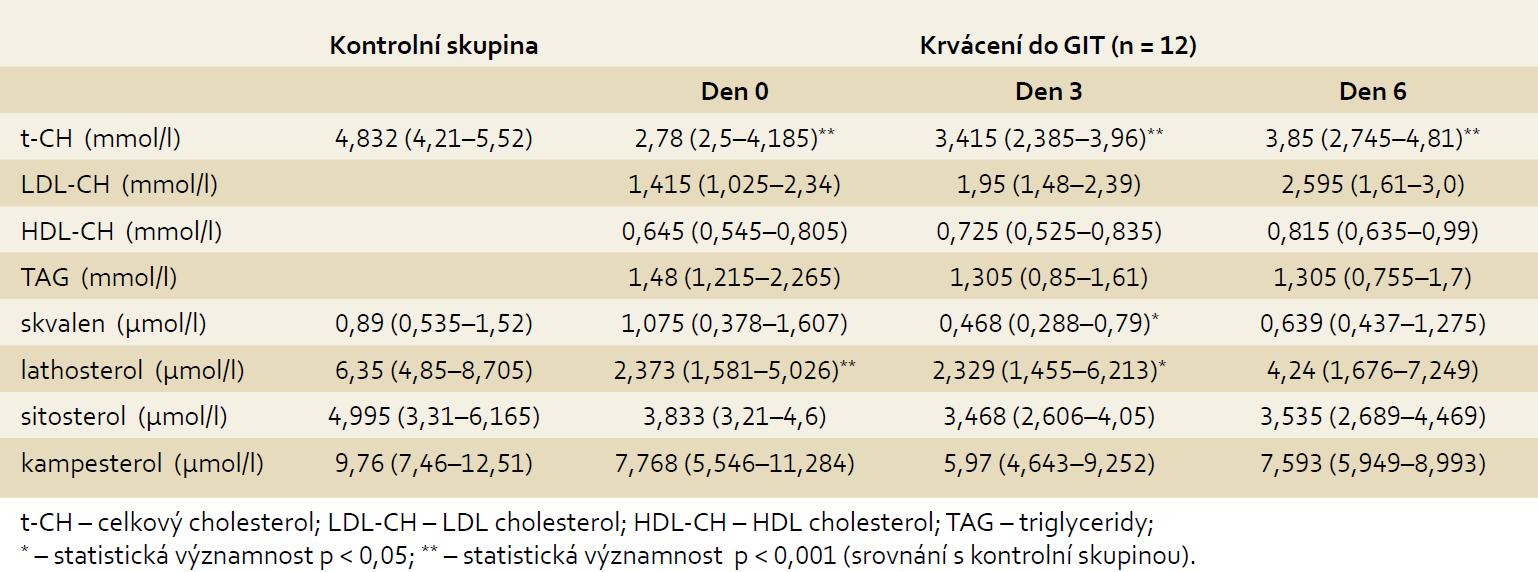 Plazmatické koncentrace lipidů a sterolů u pacientů s krvácením do GITu (n = 12). Tab. 3. Plasmatic concentrations of lipids and sterols in patients with GI bleeding (n = 12).