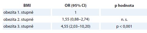 Šance na endometriální adenokarcinom u žen s obezitou 1. stupně vůči ženám s obezitou vyššího stupně.