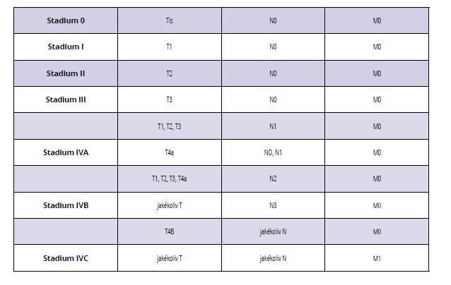 Rozdělení karcinomu dutiny ústní a orofaryngu pomocí TNM klasifikace do jednotlivých stadií<br> Tab. 1 Classification of oral and oropharyngeal carcinoma stages according to TNM classification
