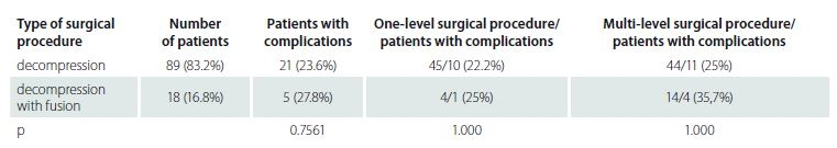 Occurrence of postoperative complications according to the level of invasiveness.