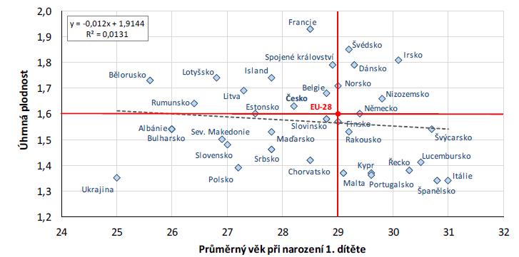 Průměrný věk při narození prvního dítěte a úhrnná plodnost – vybrané evropské státy a průměr EU28, 2016 (zdroj: 18; vlastní zpracování)