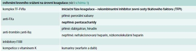 Možnosti ovlivnění krevního srážení antitrombotiky