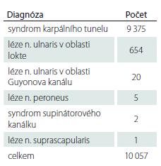 Kompresivní neuropatie hlášené jako nemoc z povolání v letech 1996–2018.