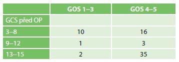 Rozdělení stupně GOS pacientů po operaci EDH na základě předoperačního GCS<br> Tab. 4: GOS of patients undergoing EDH evacuation according to their pre-operative GCS