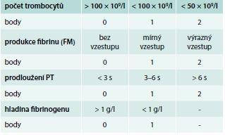 Skórovací systém DIC podle ISTH