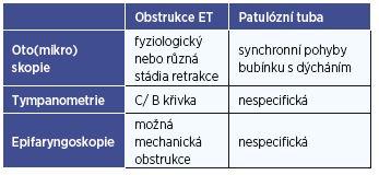 Klinické nálezy u dysfunkce Eustachovy tuby.