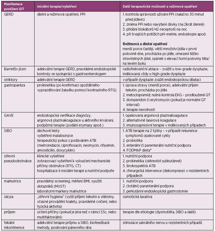 Terapie a sledování pacientů se SSc s postižením GIT (podle Nagaraja V, et al. Management of gastrointestinal involvement in scleroderma. Curr Treatm Opt Rheumatol 2015; 1(1): 82–105)