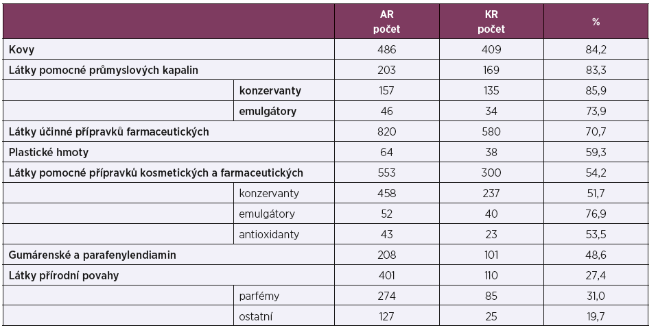 Skupiny alergenů podle klinické relevance