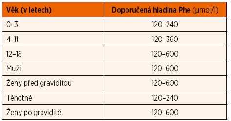 Doporučené hladiny Phe v kapilární krvi* u pacientů s fenylketonurií v ČR.