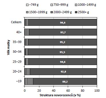 Struktura novorozenců z jednočetných porodů dle porodní hmotnosti a věku matky (zdroj: 26; vlastní výpočty)