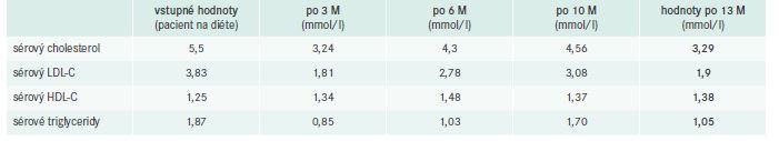 Lipidogram počas liečby AK (po 3, 6, 10 a po 13 mesiacoch
