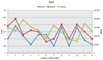 Vztah H<sub>p</sub>(3), H<sub>p</sub>(10) a množství vydané aktivity u FA2 v roce 2018.