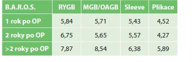 Vývoj DM2T rok po operaci (zhoršení – beze změn – zlepšení – remise)<br> Graph 1: T2DM development one year after the surgery (worsening – unchanged – improvement – resolution)