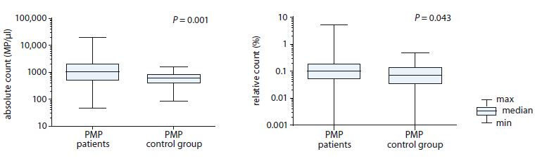 Comparison of absolute and relative count of PMPs between patients with myeloproliferative neoplasms and healthy individuals