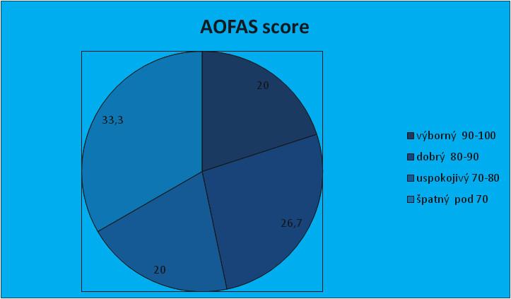 AOFAS score