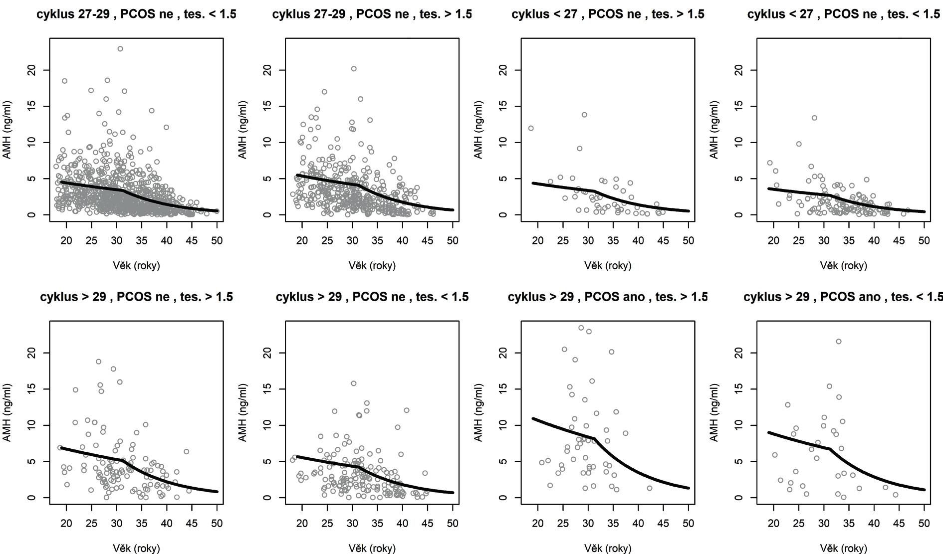 Pozorované a modelové (očekávané) hodnoty AMH v největších skupinách podle kategoriálních signifikantních prediktorů AMH