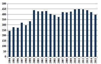 Relativní počty živě narozených chlapců s vrozenou vadou v ČR (1994–2015)