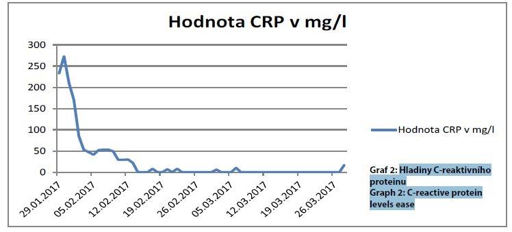 Hladiny C-reaktivního proteinu<br> Graph 2: C-reactive protein levels ease